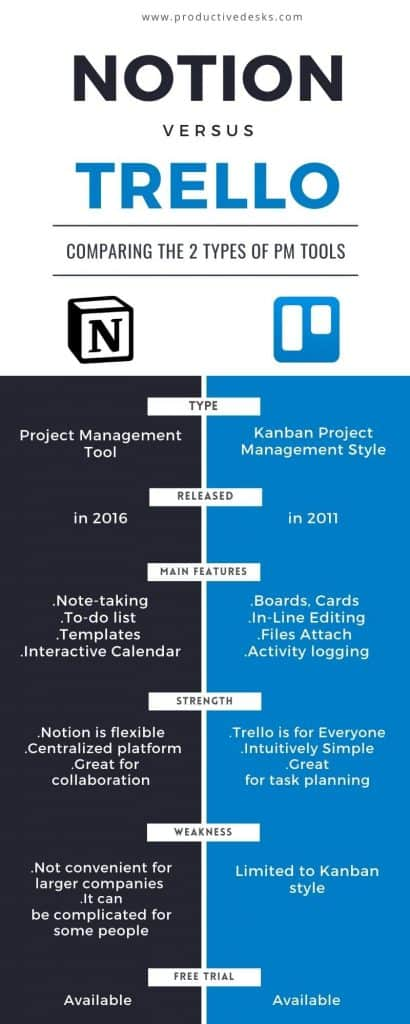 notion vs trello infographic